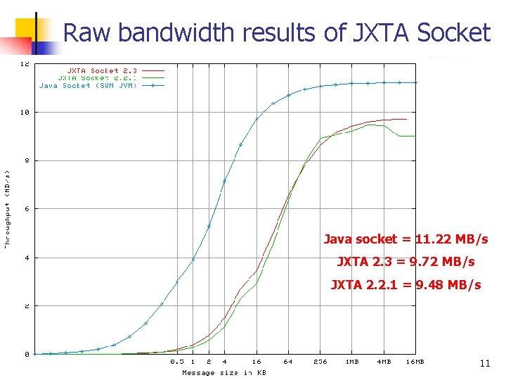Raw bandwidth results of JXTA Socket Java socket = 11. 22 MB/s JXTA 2.