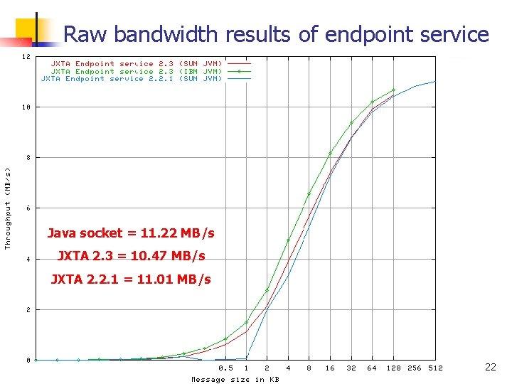 Raw bandwidth results of endpoint service Java socket = 11. 22 MB/s JXTA 2.