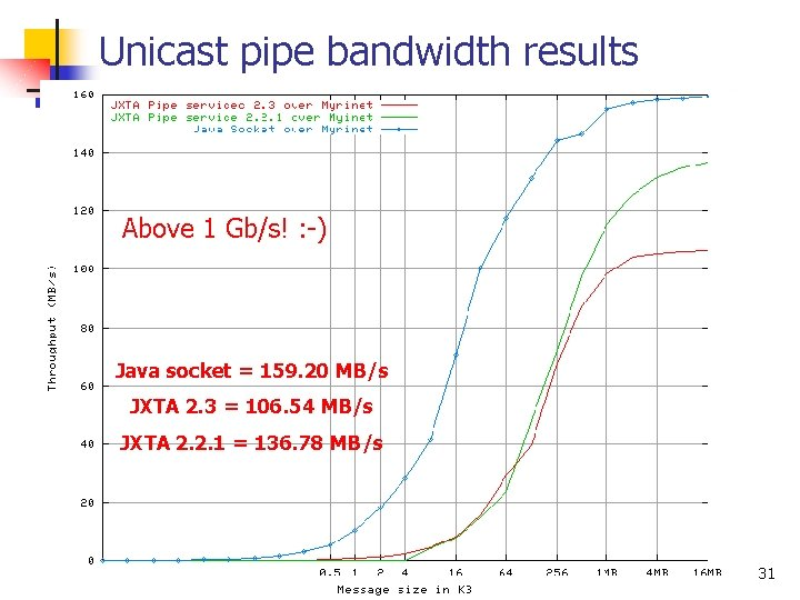 Unicast pipe bandwidth results Above 1 Gb/s! : -) Java socket = 159. 20