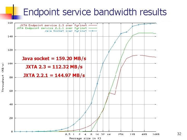 Endpoint service bandwidth results Java socket = 159. 20 MB/s JXTA 2. 3 =