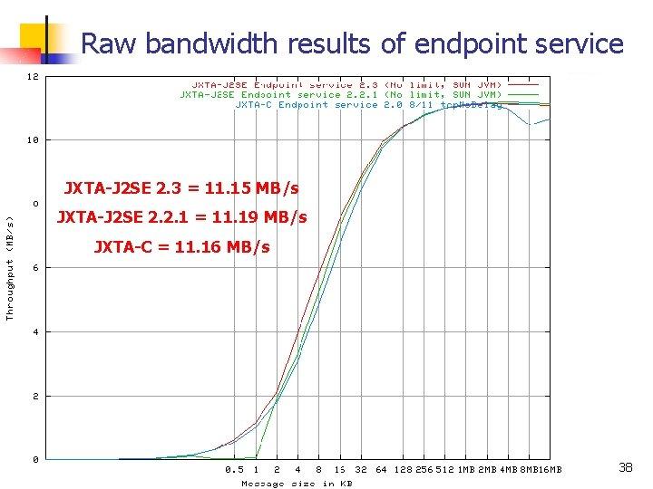 Raw bandwidth results of endpoint service JXTA-J 2 SE 2. 3 = 11. 15