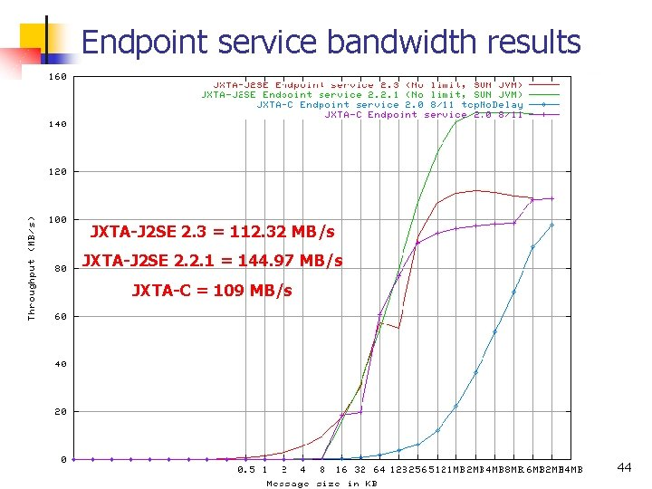 Endpoint service bandwidth results JXTA-J 2 SE 2. 3 = 112. 32 MB/s JXTA-J