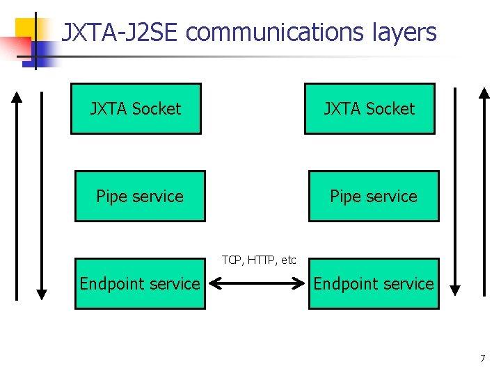 JXTA-J 2 SE communications layers JXTA Socket Pipe service TCP, HTTP, etc Endpoint service