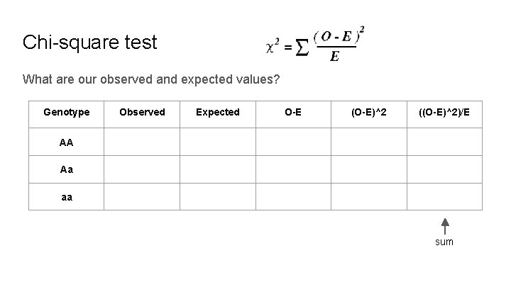 Chi-square test What are our observed and expected values? Genotype Observed Expected O-E (O-E)^2