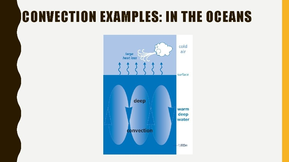 CONVECTION EXAMPLES: IN THE OCEANS