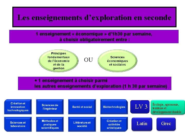Les enseignements d'exploration en seconde 1 enseignement « économique » d' 1 h 30