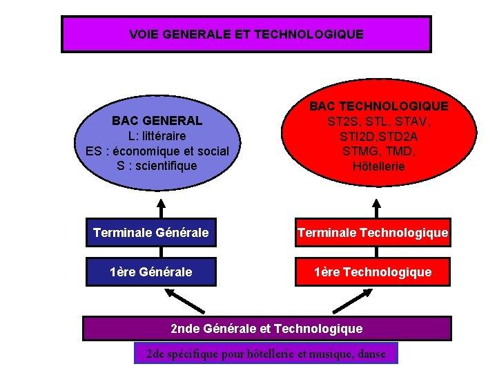 VOIE GENERALE ET TECHNOLOGIQUE BAC GENERAL L: littéraire ES : économique et social S