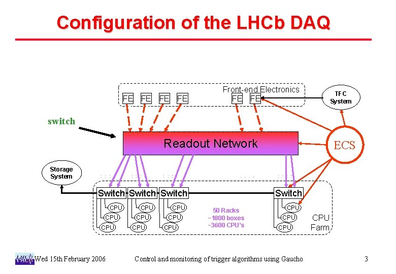 Configuration of the LHCb DAQ FE FE Front-end Electronics FE FE TFC System switch