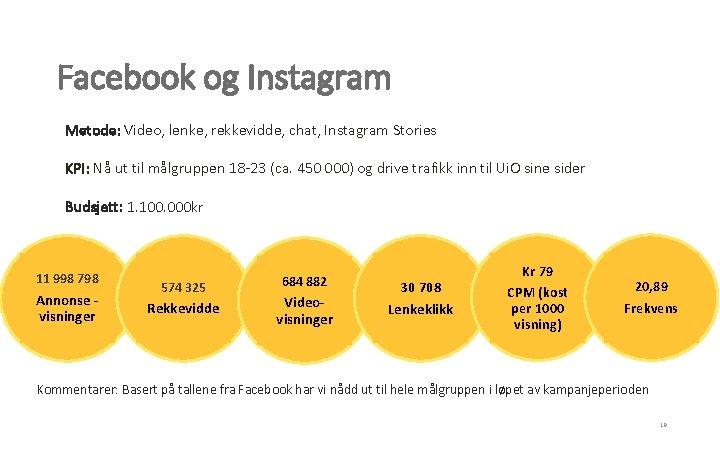 Facebook og Instagram Metode: Video, lenke, rekkevidde, chat, Instagram Stories KPI: Nå ut til