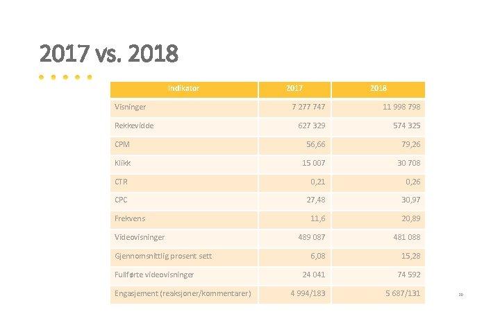 2017 vs. 2018 Indikator Visninger 2017 2018 7 277 747 11 998 798 627