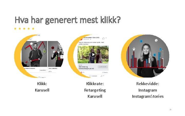 Hva har generert mest klikk? Klikk: Karusell Klikkrate: Retargeting Karusell Rekkevidde: Instagram. Stories 22