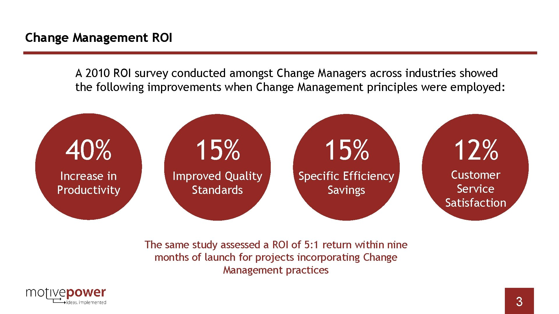 Change Management ROI A 2010 ROI survey conducted amongst Change Managers across industries showed