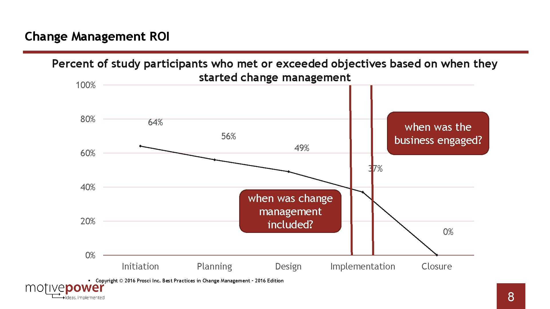 Change Management ROI Percent of study participants who met or exceeded objectives based on