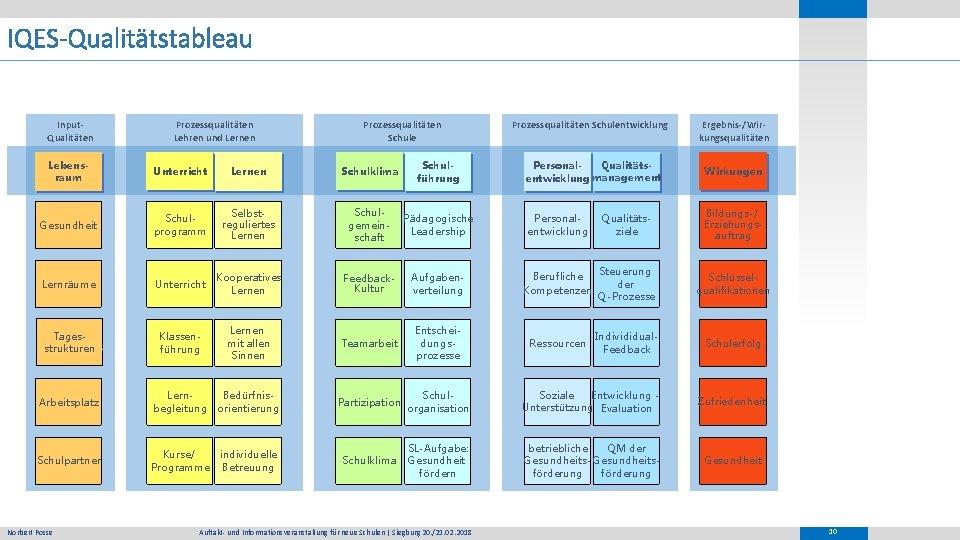 IQES-Qualitätstableau Input. Qualitäten Prozessqualitäten Lehren und Lernen Prozessqualitäten Schule Lebensraum Unterricht Lernen Schulklima Schulführung