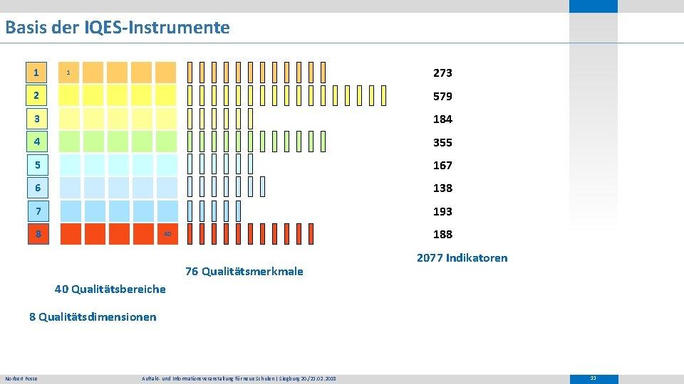 Basis der IQES-Instrumente 1 273 1 2 579 3 184 4 355 5 167