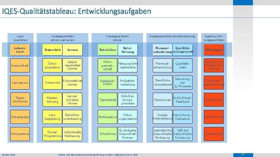 IQES-Qualitätstableau: Entwicklungsaufgaben Input. Qualitäten Prozessqualitäten Lehren und Lernen Prozessqualitäten Schule Lebensraum Unterricht Lernen Schulklima