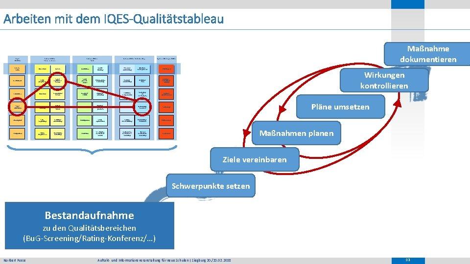 Arbeiten mit dem IQES-Qualitätstableau Input. Qualitäten Prozessqualitäten Lehren und Lernen Prozessqualitäten Schulentwicklung Maßnahme dokumentieren