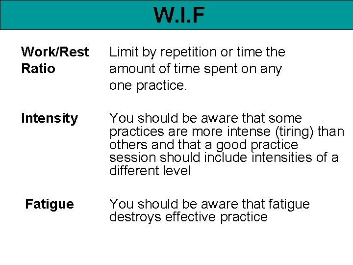 W. I. F Work/Rest Ratio Limit by repetition or time the amount of time
