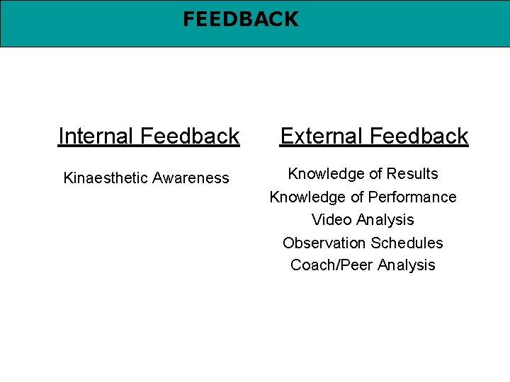 FEEDBACK Internal Feedback Kinaesthetic Awareness External Feedback Knowledge of Results Knowledge of Performance Video