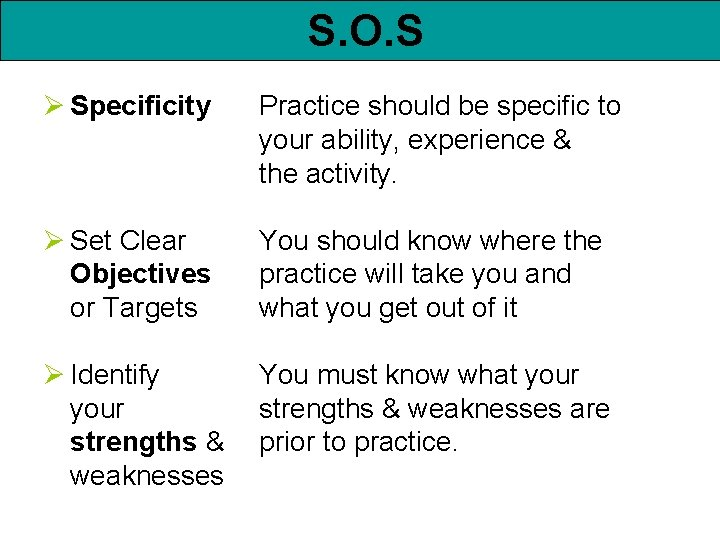 S. O. S Ø Specificity Practice should be specific to your ability, experience &