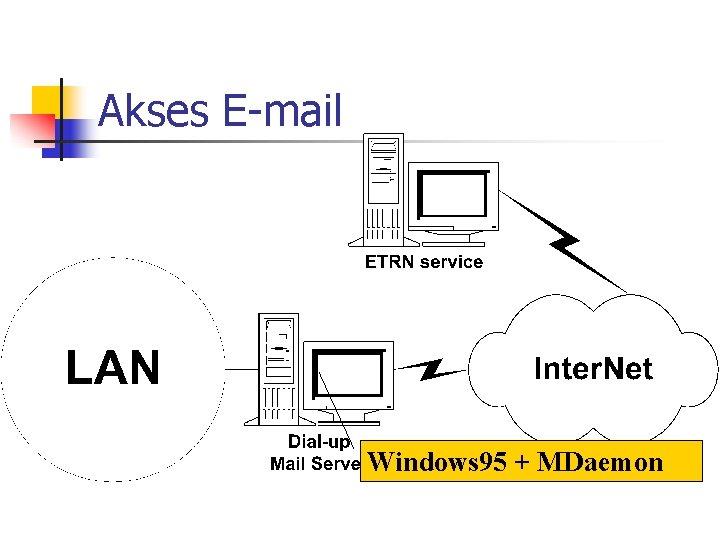 Akses E-mail Windows 95 + MDaemon