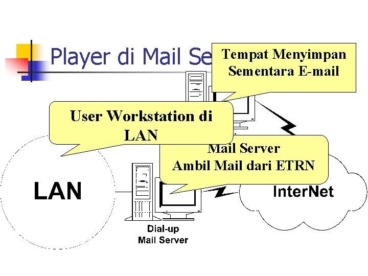 Tempat Menyimpan Player di Mail Servis Sementara E-mail User Workstation di LAN Mail Server