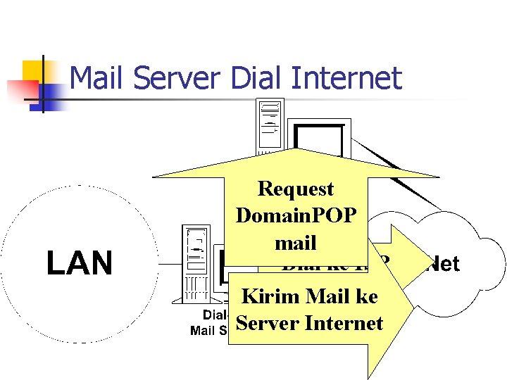 Mail Server Dial Internet Request Domain. POP mail Dial ke ISP Kirim Mail ke