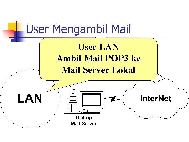 User Mengambil Mail User LAN Ambil Mail POP 3 ke Mail Server Lokal
