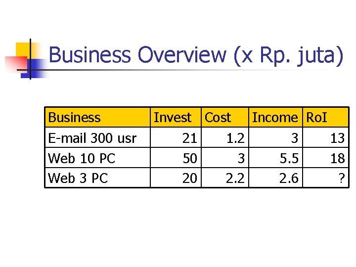 Business Overview (x Rp. juta) Business E-mail 300 usr Web 10 PC Web 3