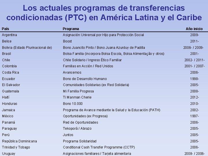 Los actuales programas de transferencias condicionadas (PTC) en América Latina y el Caribe País