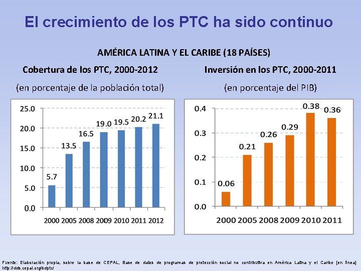 El crecimiento de los PTC ha sido continuo AMÉRICA LATINA Y EL CARIBE (18