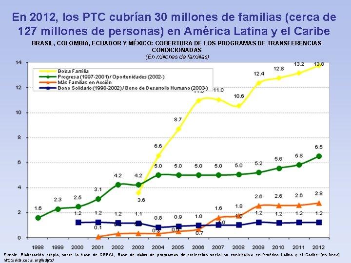 En 2012, los PTC cubrían 30 millones de familias (cerca de 127 millones de