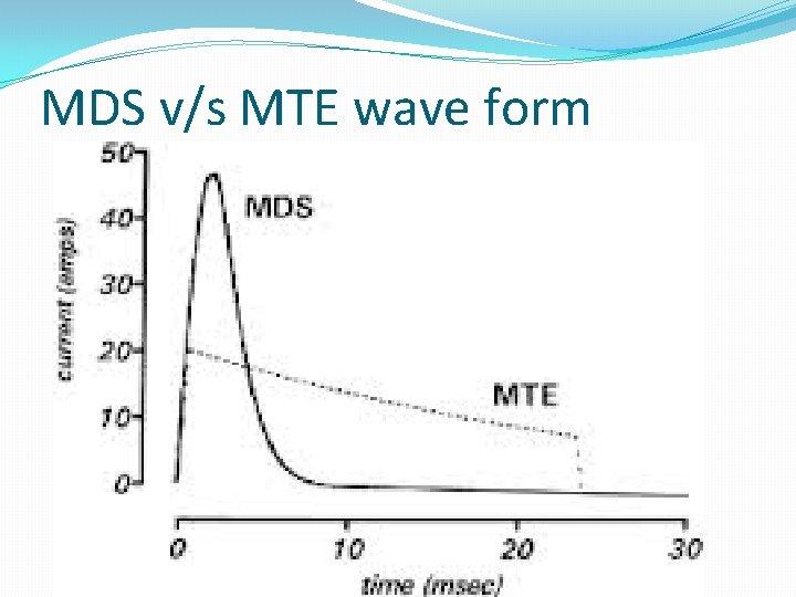 MDS v/s MTE wave form