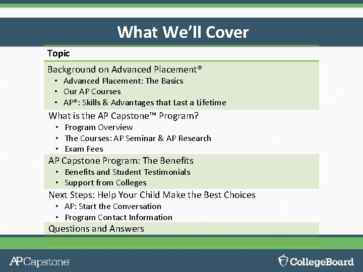 What We'll Cover Topic Background on Advanced Placement® • Advanced Placement: The Basics •