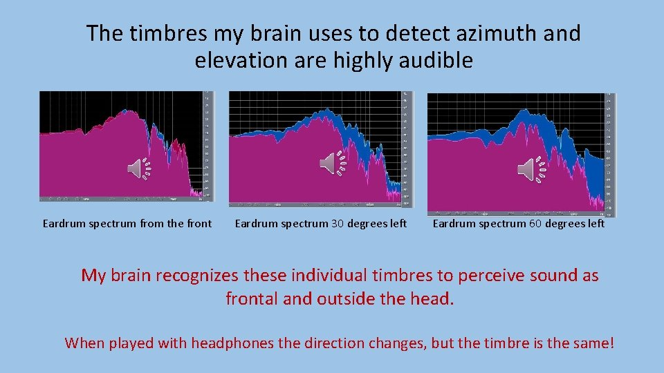 The timbres my brain uses to detect azimuth and elevation are highly audible Eardrum