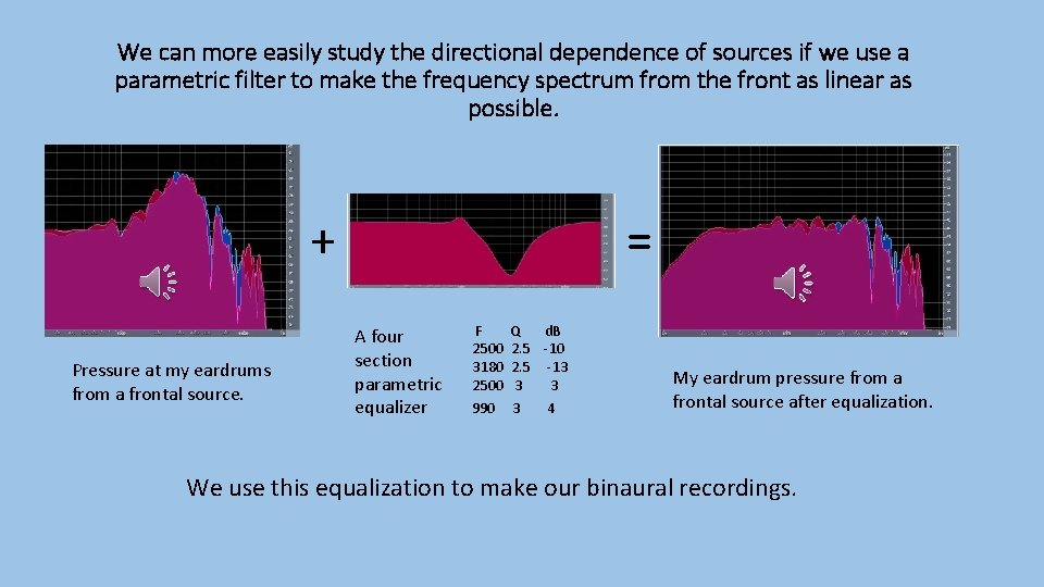We can more easily study the directional dependence of sources if we use a