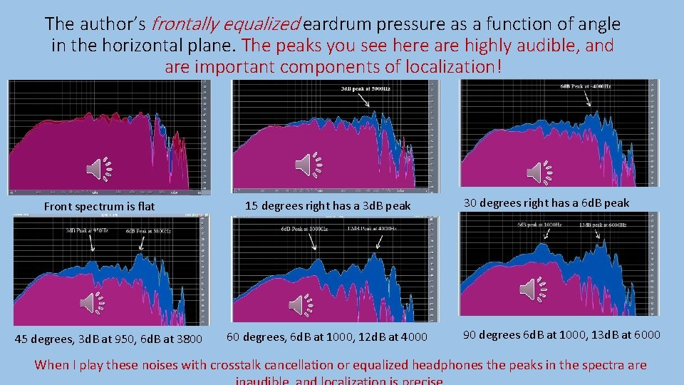 The author's frontally equalized eardrum pressure as a function of angle in the horizontal