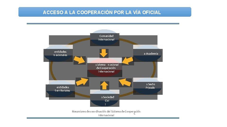 ACCESO A LA COOPERACIÓN POR LA VÍA OFICIAL Comunidad internacional e ntidades n acionales
