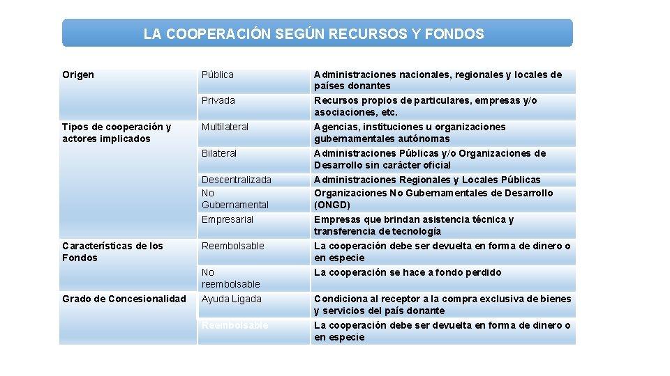 LA COOPERACIÓN SEGÚN RECURSOS Y FONDOS Origen Tipos de cooperación y actores implicados Características