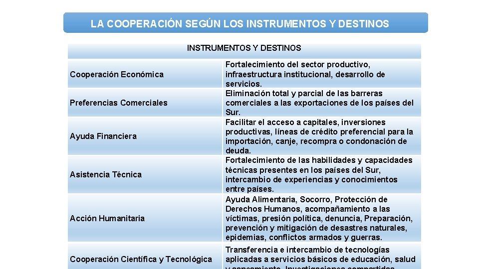 LA COOPERACIÓN SEGÚN LOS INSTRUMENTOS Y DESTINOS Cooperación Económica Preferencias Comerciales Ayuda Financiera Asistencia