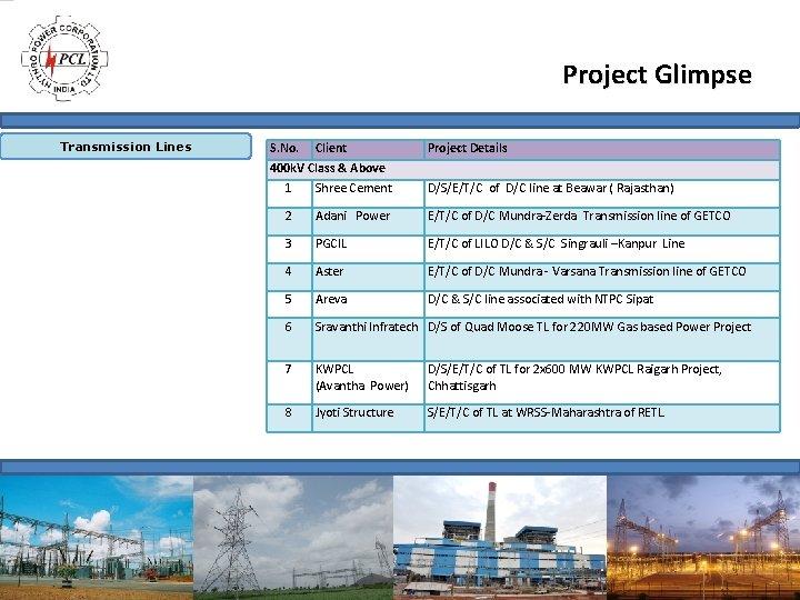 Project Glimpse Transmission Lines S. No. Client 400 k. V Class & Above 1
