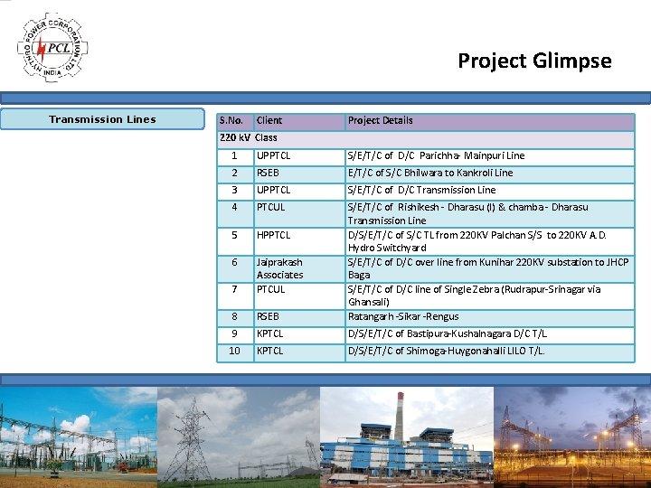 Project Glimpse Transmission Lines S. No. Client Project Details 220 k. V Class 1