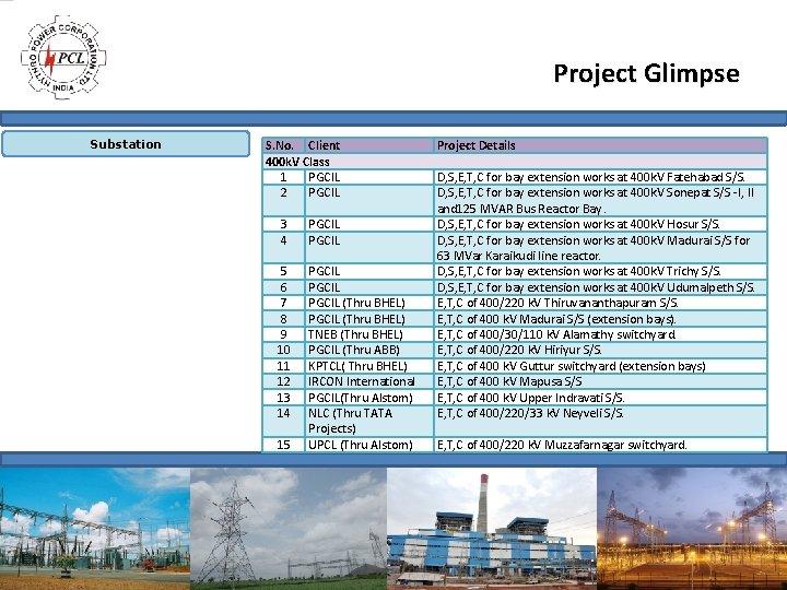 Project Glimpse Substation S. No. Client 400 k. V Class 1 PGCIL 2 PGCIL