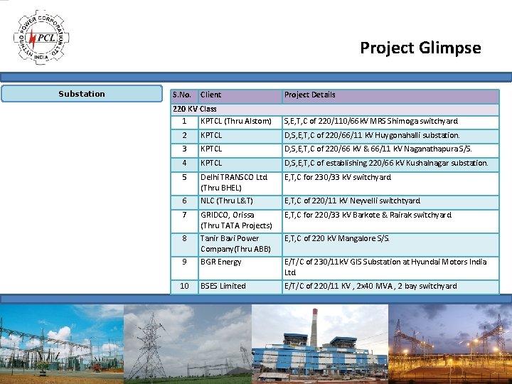 Project Glimpse Substation S. No. Client 220 KV Class 1 KPTCL (Thru Alstom) Project