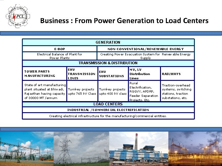 Business : From Power Generation to Load Centers GENERATION E-BOP NON-CONVENTIONAL/RENEWABLE ENERGY Electrical Balance