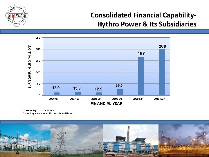 Consolidated Financial Capability. Hythro Power & Its Subsidiaries TURN OVER IN USD (MILLION) 250
