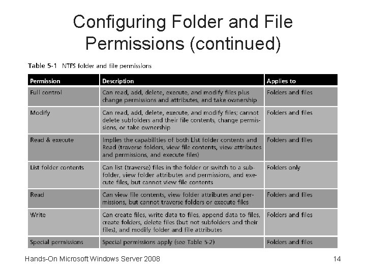 Configuring Folder and File Permissions (continued) Hands-On Microsoft Windows Server 2008 14