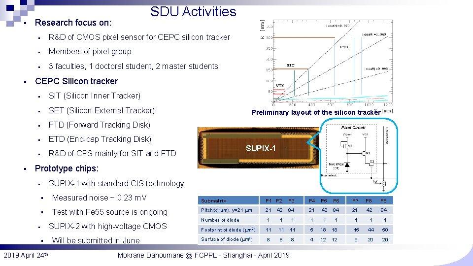 § § § SDU Activities Research focus on: § R&D of CMOS pixel sensor