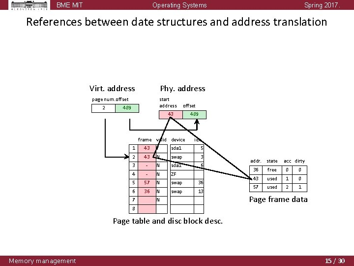 BME MIT Operating Systems Spring 2017. References between date structures and address translation Virt.