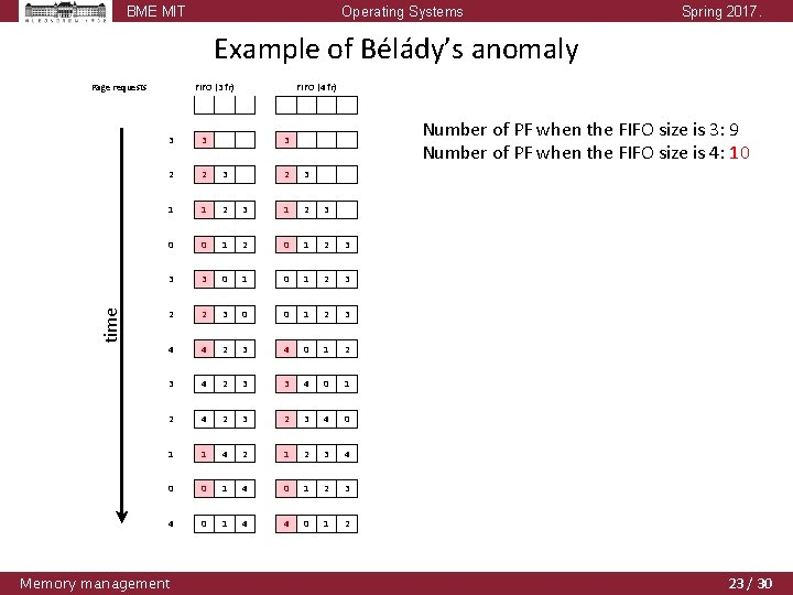 BME MIT Operating Systems Spring 2017. Example of Bélády's anomaly time Page requests FIFO
